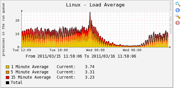 Linux Load Average