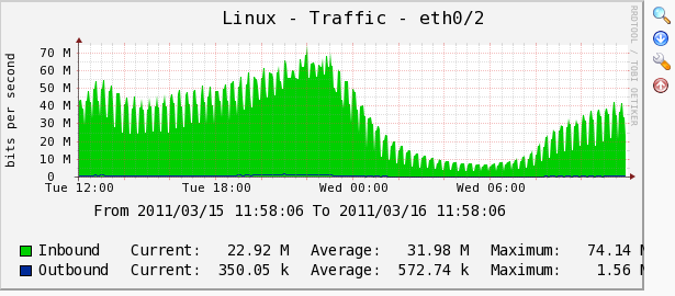 Linux Traffic